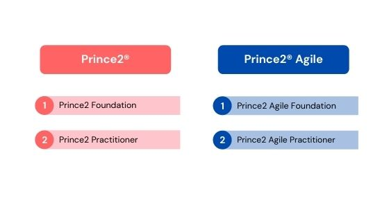 Certifications Prince2
