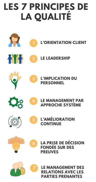 Les 7 Principes de la qualité