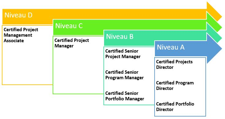 certifications IPMA en gestion de projet