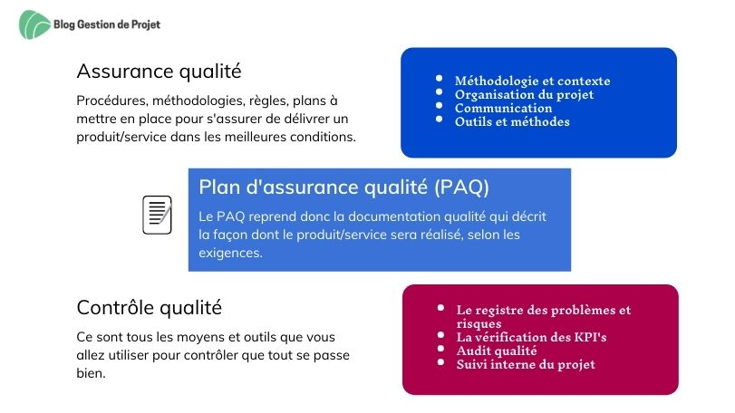 Assurance qualité et contrôle qualité