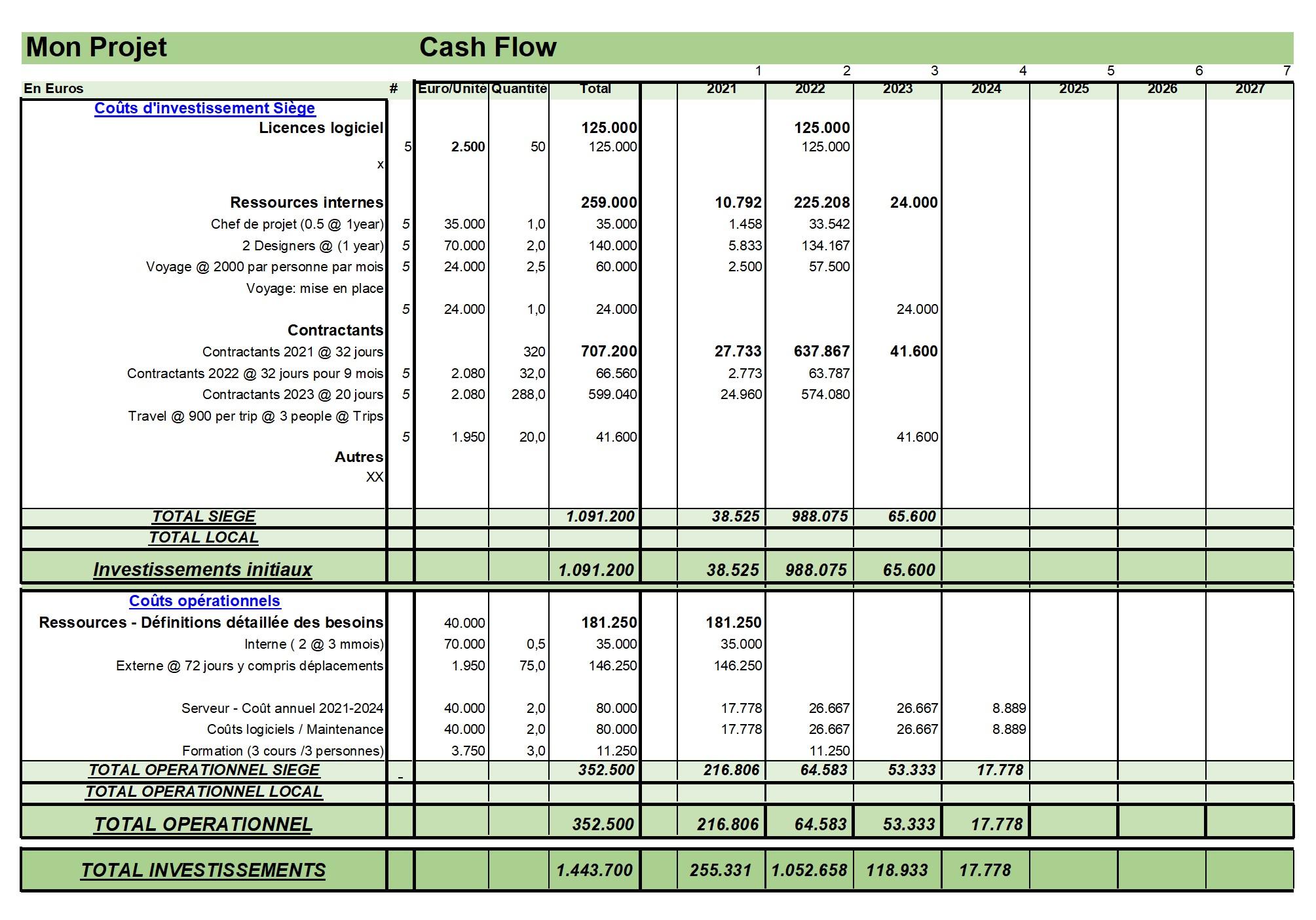 BDGP-Budget-Cash Flow-exemple