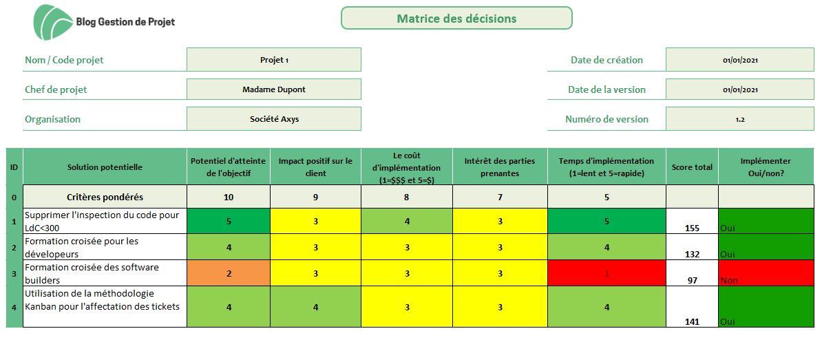 Matrice de décisions