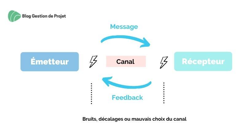 Schéma de communication