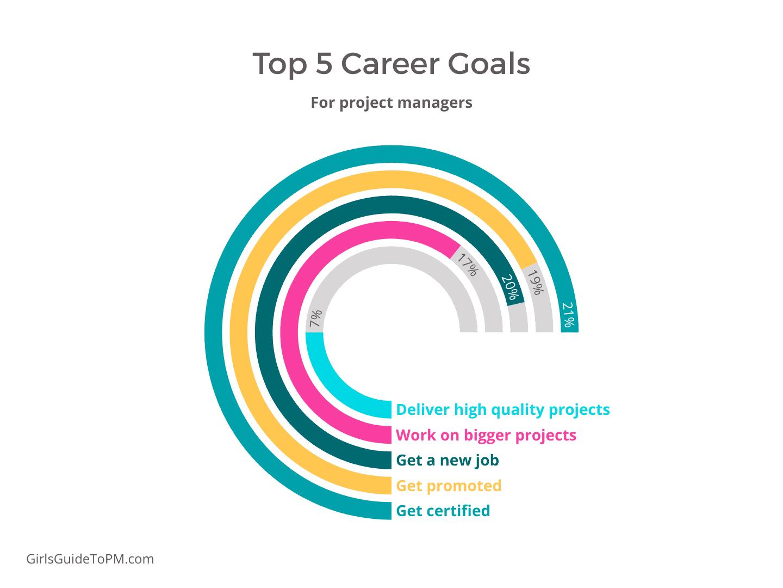 Top-5-Career-Goals