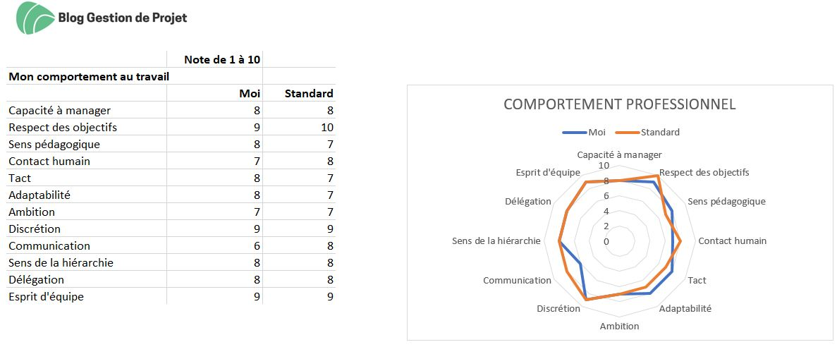 bilan de compétences projetprofessionnel