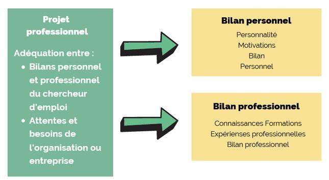 projet professionnel - bilans personnel et professionnel