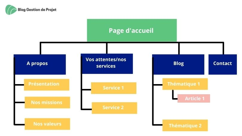 arborescence exemple